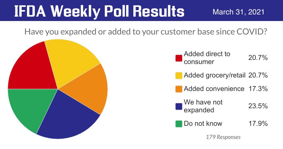 IFDA Poll on Customer Base Growth
