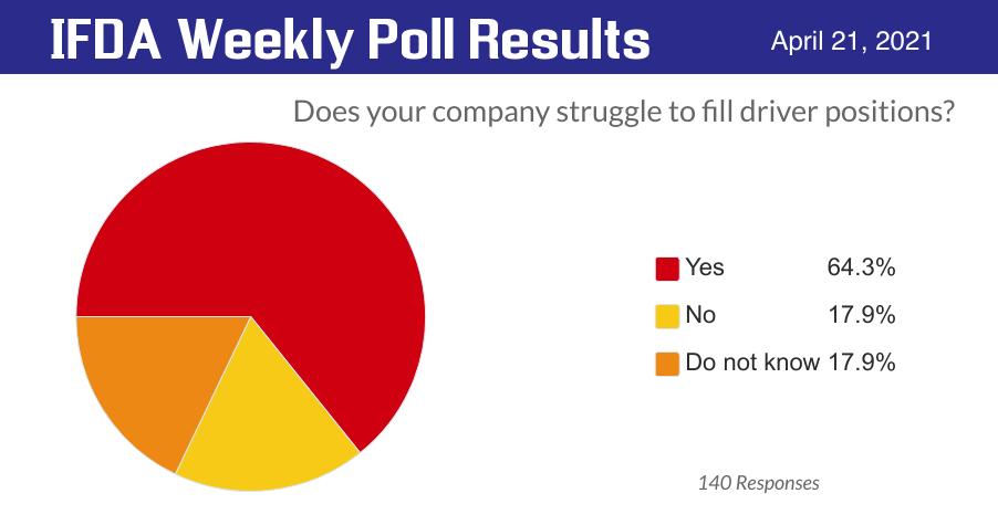 IFDA Poll - Driver Shortage April 2021